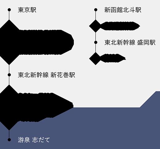 新幹線でのアクセス方法